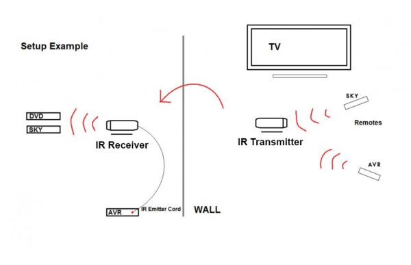 MySky Wireless Remote Control IR to RF Super Extender (Up to 50M)
