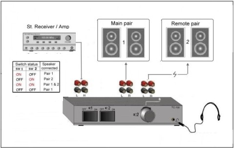 Technolink 2 Channel Speaker Selector With Volume Control
