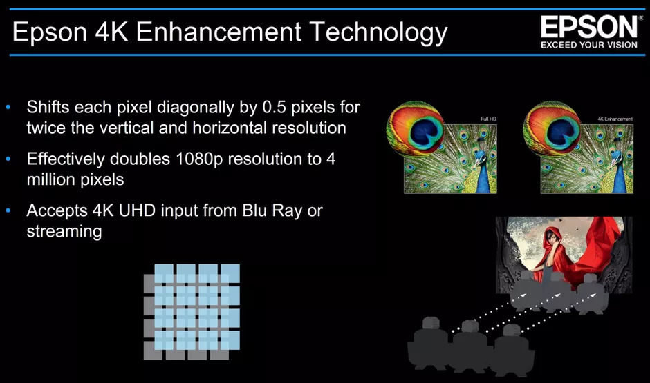 What is 4K Enhancement? - Epson launches the EH-TW9400 and